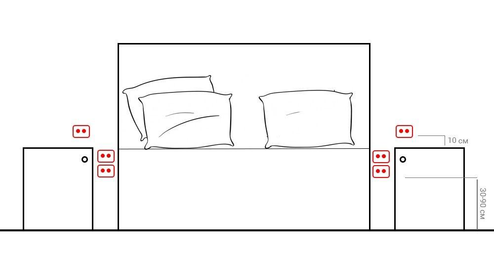 схема удобного размещения розеток около кровати